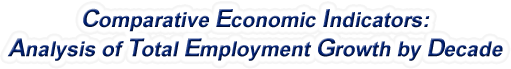 Connecticut - Analysis of Total Employment Growth by Decade, 1970-2016