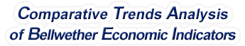 Connecticut - Comparative Trends Analysis of Bellwether Economic Indicators, 1969-2015