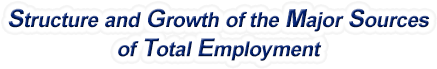 Connecticut Structure & Growth of the Major Sources of Total Employment